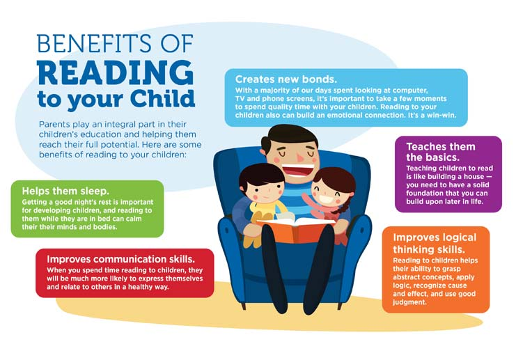 the importance of reading to children is significant in child development essay Parent involvement and children's academic and social development in elementary school  no significant association  predicted within-child changes in reading,.